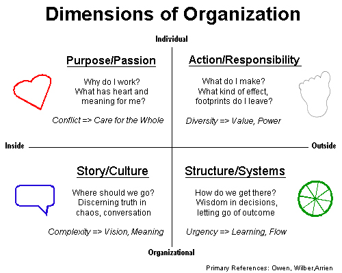 Open Space Learning Cycle
